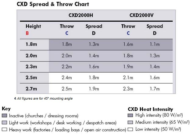 Dimplex CDX Heat Spread / Throw Chart