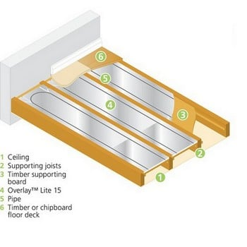 Overlay Lite 15 System - between joists