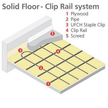Clip Rail System