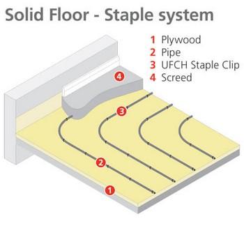 Staple System