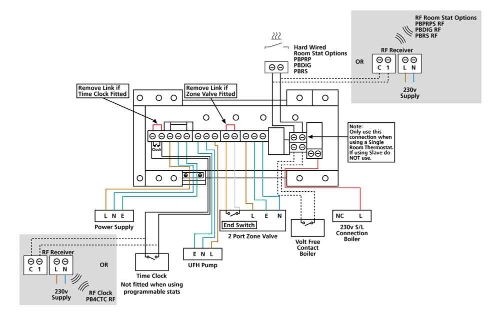 Polyplumb Single Zone Master Unit Pb1zm